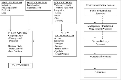 Figure-4-Diagram-of-Multiple-Streams-Framework-Modified-Hierarchically-from-Sabatier