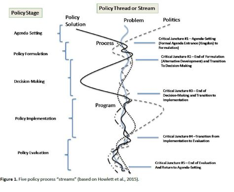 policy streams