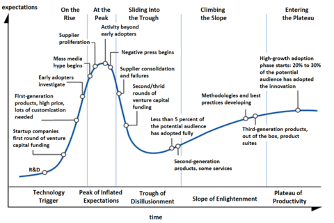 480px-Hype-Cycle-General