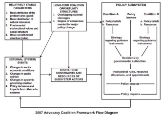 advocacy coalition framework from cairney website