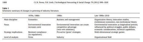 greening of business literature