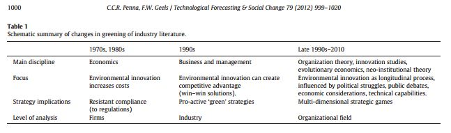 greening of business literature