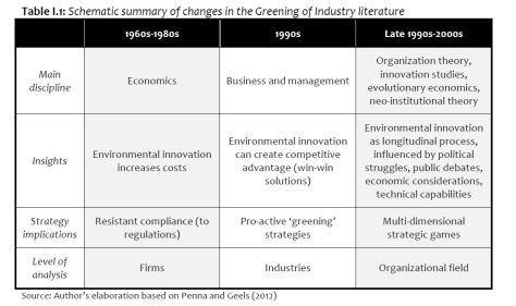 greening of industry