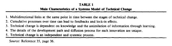 1996 main characteristics systemic innov