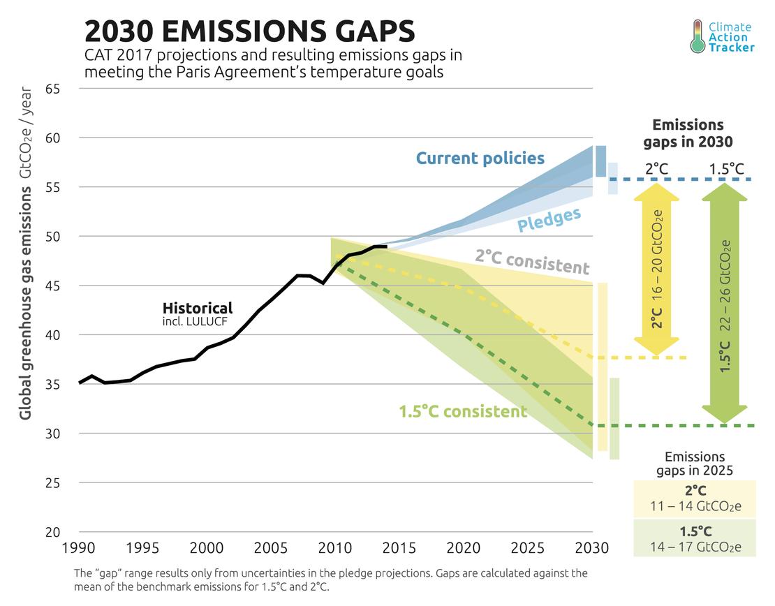 cat emissions gap