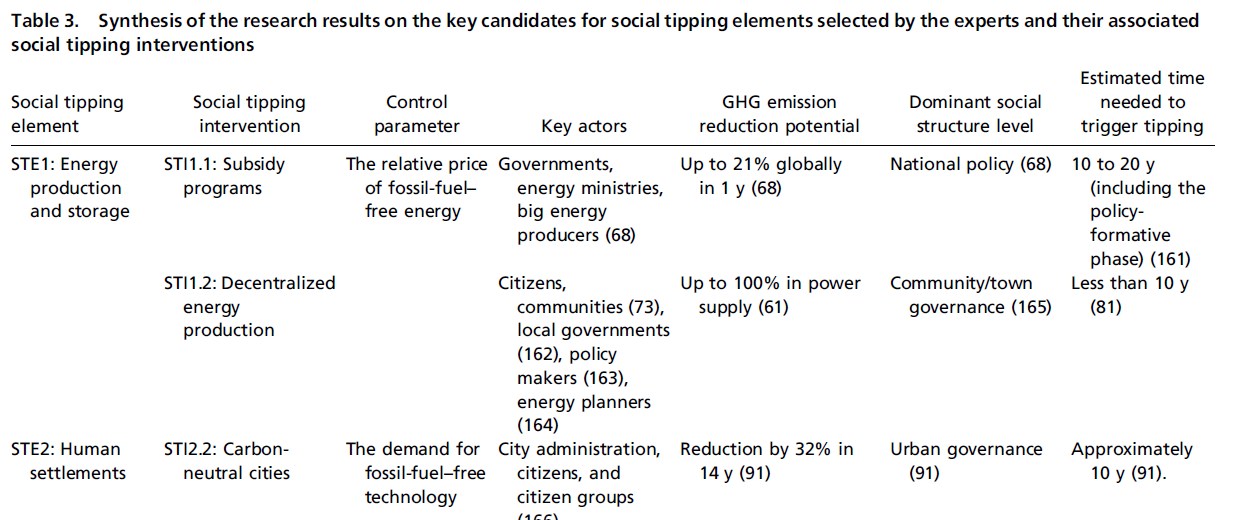 2050 tipping points
